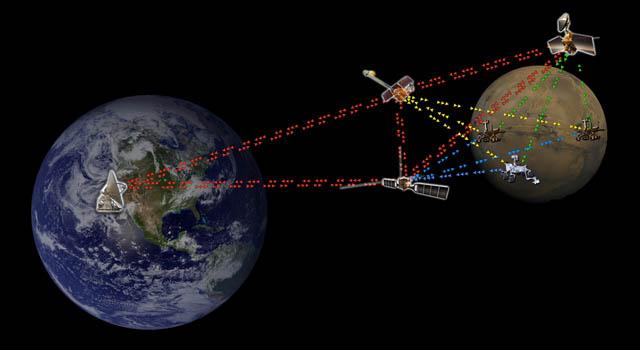 Ujicoba Internet Antar-Planet Berhasil