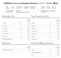 PIMCO Emerging Markets Bond Fund
