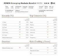 PIMCO Emerging Markets Bond Fund