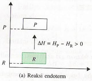 Chemistry is mine oktober 2012 diagram tingkat energi untuk reaksi endoterm dan eksoterm persamaan termokimia ccuart Gallery