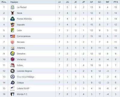 liga ascenso tabla general