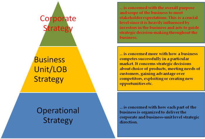 business level strategy versus corporate level strategy Strategic planning: diversification is the most risky of all the market level strategies the business owner is executing a diversification strategy.