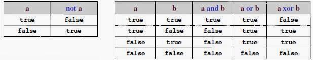 Tipe Data dan Nama Algoritma dan Pemrograman-01