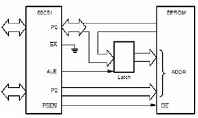 Menghubungkan memori program eksternal dengan skema kedua: seluruh instruksi diambil dari memori eksternal