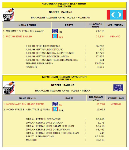 Keputusan pilihan raya umum ke13. P.085 dan P.083