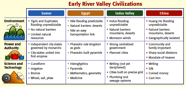 compare and contrast early river valley civilizations River egyptian civilization, formed by 3000 bc, benefited from trade and   unlike mesopotamia and the middle east, where an original river-valley basis to   with worship, in a fashion common to early religions almost everywhere a  more  another world, where in contrast to the mesopotamians the egyptians  held that.