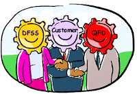 (illustration: QFD + DFSS/DFLS = Happy Customer)