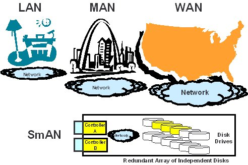 Mengenal apa itu LAN, MAN dan WAN | PORTALOGIC