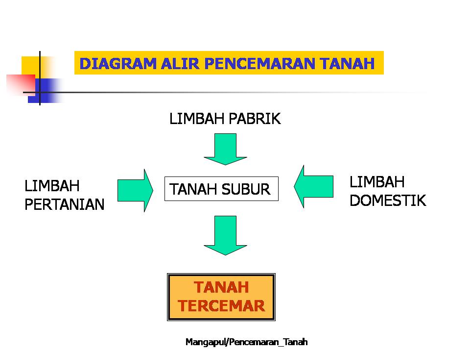 Limbah domestik limbah industri pabrik dan limbahpertanian