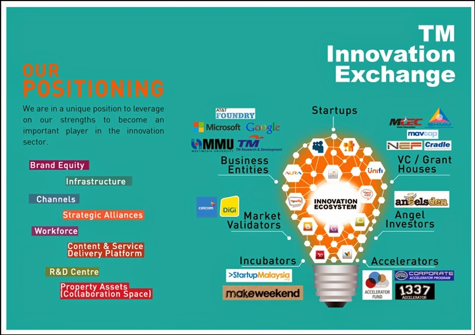 TM Innovation Exchange : Our Positioning