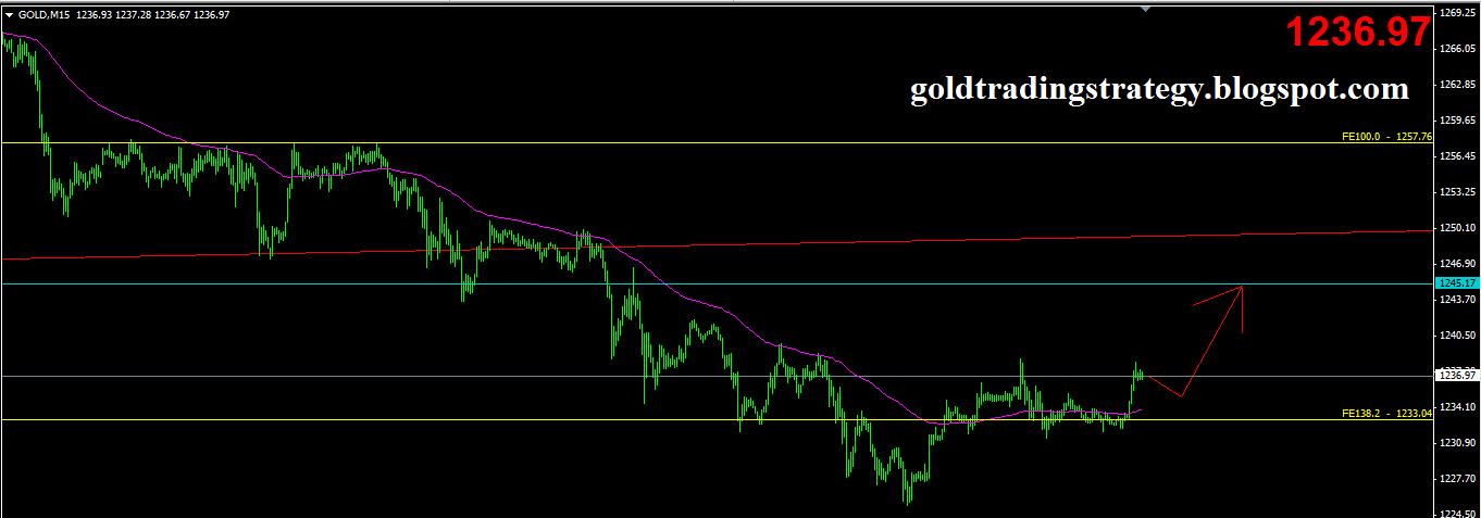 Best trading strategy for gold