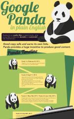 Infographie : comprendre Google Panda
