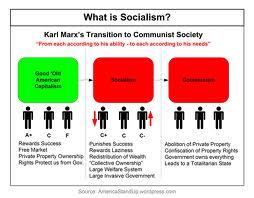 socialism capitalism communism essays