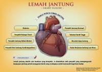 penyakit lemah jantung