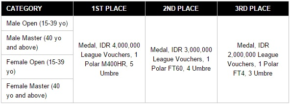 Hadiah League Grip The Road 2015 Jakarta, lomba lari JIExpo Flyover Kemayoran Benyamin Sueb