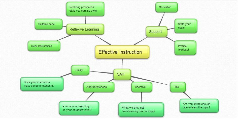 model of effective instruction The use of traditional instructional systems design models for  ross, and kemp model 10  in the united states military to find a more effective and manageable.