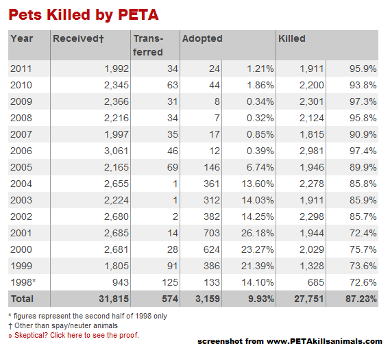 oh  the irony  peta killed over 95  of pets in 2011