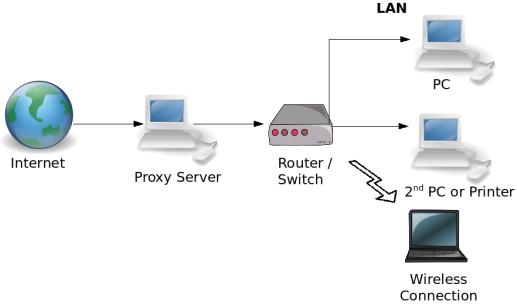Telekom hybrid und vpn