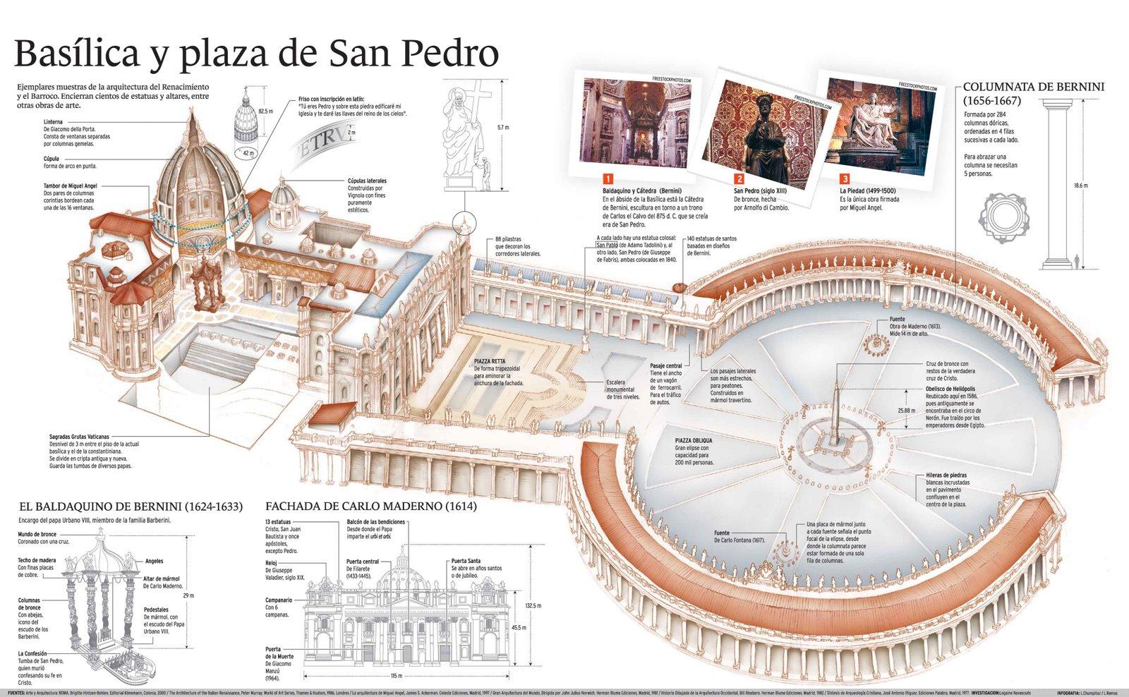 informacion plaza san pedro: