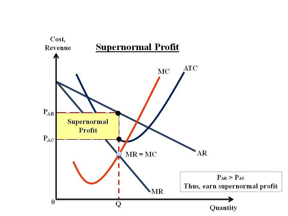 World of economics is loral just making normal profits in the world of economics ccuart Images