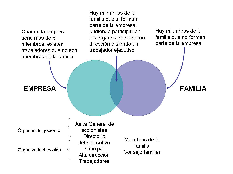 Ventajas y desventajas de las empresas familiares gestionando empresas lo importante en el caso de las empresas familiares es saber distinguir los subsistemas familia y empresa y gestionar su relacin con la finalidad que la ccuart Images