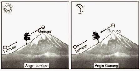 Pengertian Angin Lembah dan Angin Gunung