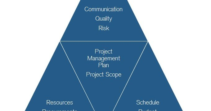 how to become a project manager with no degree