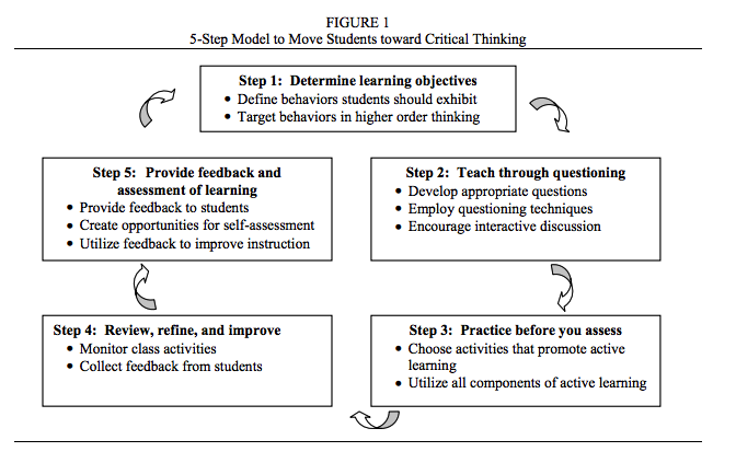theoretical framework for critical thinking Developing critical thinking developing critical thinking skills from the present pilot study is based on the theoretical framework of critical thinking.