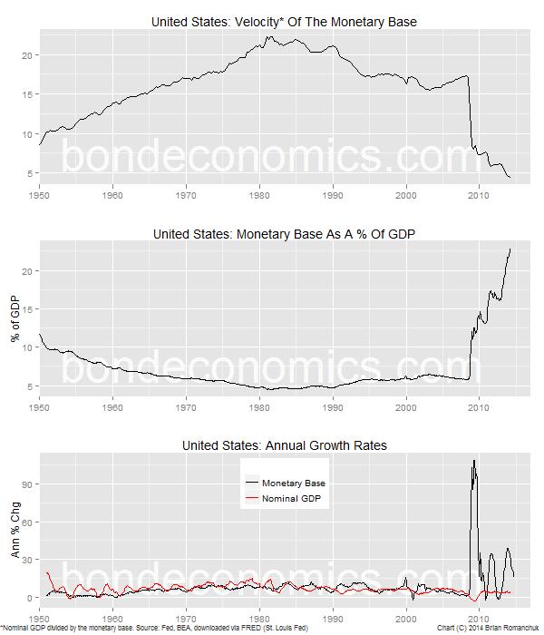 Chart: U.S. Monetary Base Velocity