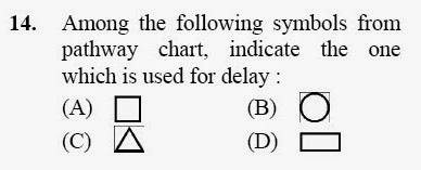 2013 June UGC NET in Home Science, Paper III, Question 14