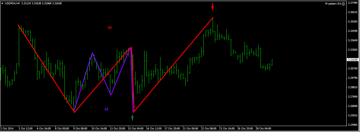 Forex m w patterns