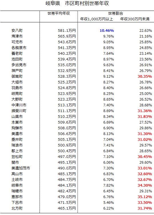 【社会】名古屋市「行きたくない街1位」 8割の市民が容認 「他都市の方が楽しい」©2ch.net YouTube動画>3本 ->画像>104枚