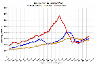Construction Spending increased in August