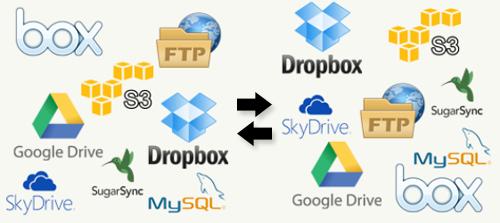 طريقة نقل ملفات من خدمة تخزين سحابية الى خدمة اخرى| نقل الملفات من موقع لاخر