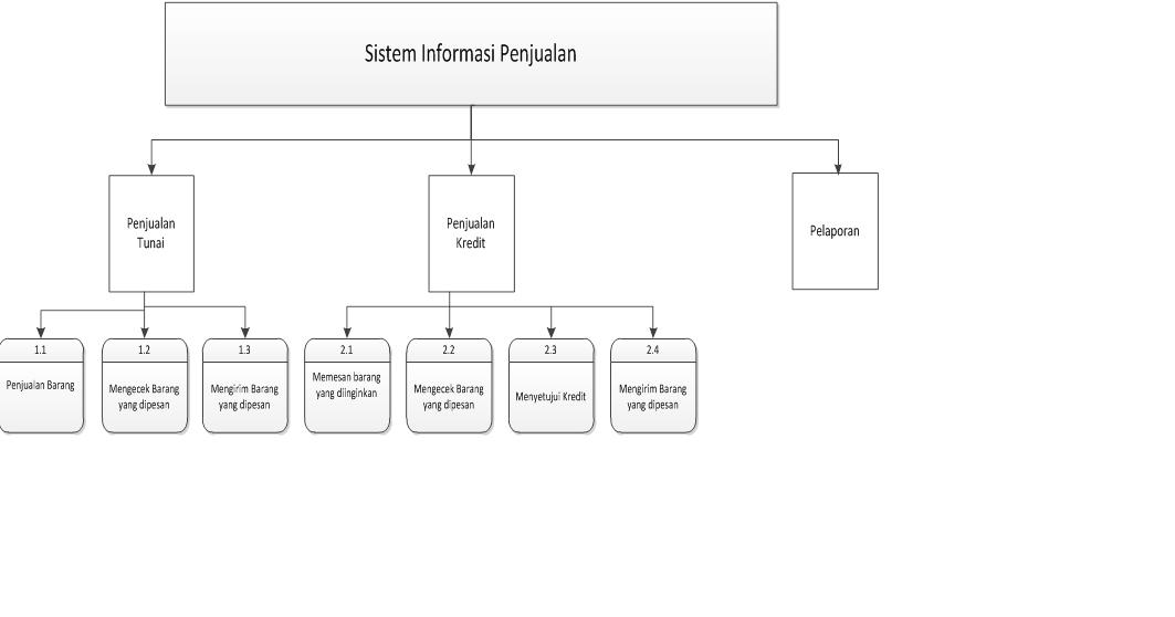 Data flow diagram dfd sistem informasi penjualan blog akuntansi ccuart Images