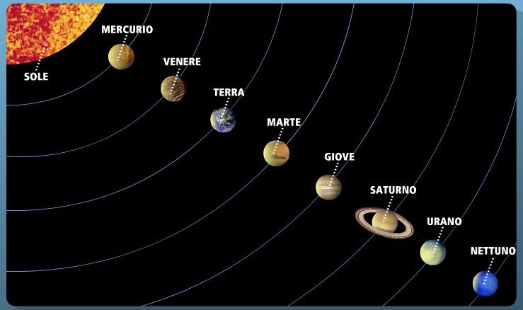 Copy of il sistema solare gruppo tulipani for Quanti sono i membri del parlamento italiano