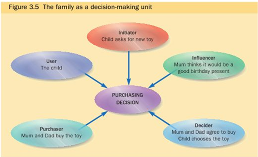 child influence on family purchasing behaviour The issue of children's influence in family purchase decisions is found mothers' child-centeredness to be inversely related to purchasing the child's.