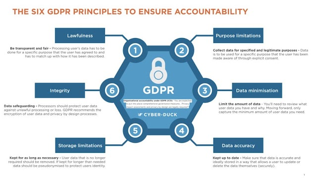6 GDPR principles to ensure Accountability
