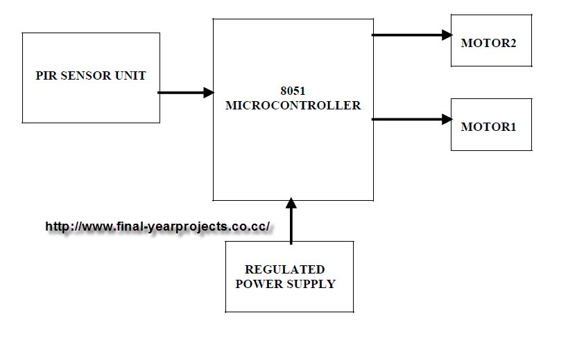 Microcontroller based stepper motor control system block for Stepper motor control system