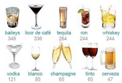 Alcohol calor as y consejos para beber y no engordar tragos y copas recetas de cocktails - Un mes sin beber alcohol ...