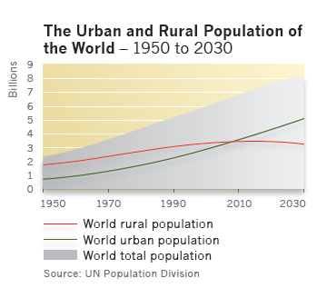 Urban and rural population of the world