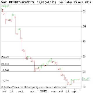 PIERRE+VACANCES.png