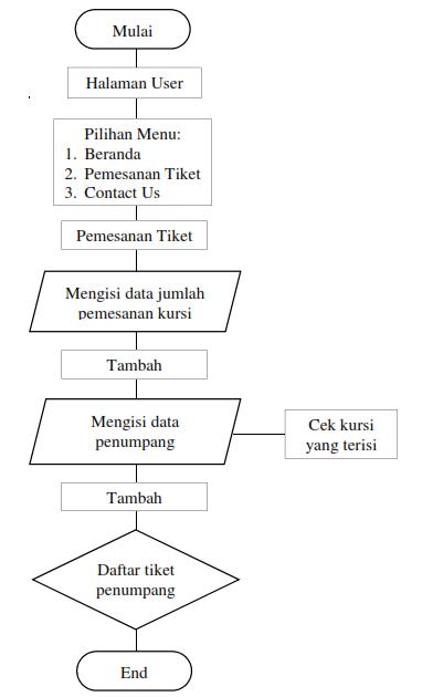 My Blog  Flow Chart Sistem Informasi Pemesanan Tiket