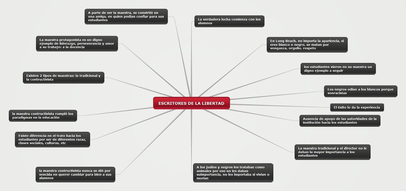 BREVE RESUMEN DE LA PELICULA: ESCRITORES DE LA LIBERTAD ...