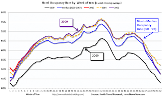 Hotel Occupancy Rate