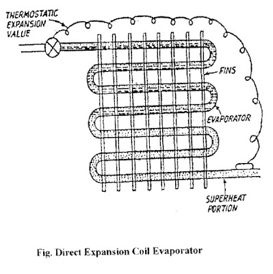Condenser  pressor And Lines Scat furthermore Water Cooled Condensers besides Gmc Sierra 1990 Gmc Sierra Pictorial Diagram Of Heater Core Removal additionally Test 20 20Home 20Inspection 20  20Prep 20for 20Exams 20TRUE 20OR 20FALSE as well Gm Ac Line O Ring 3094214. on evaporator coil