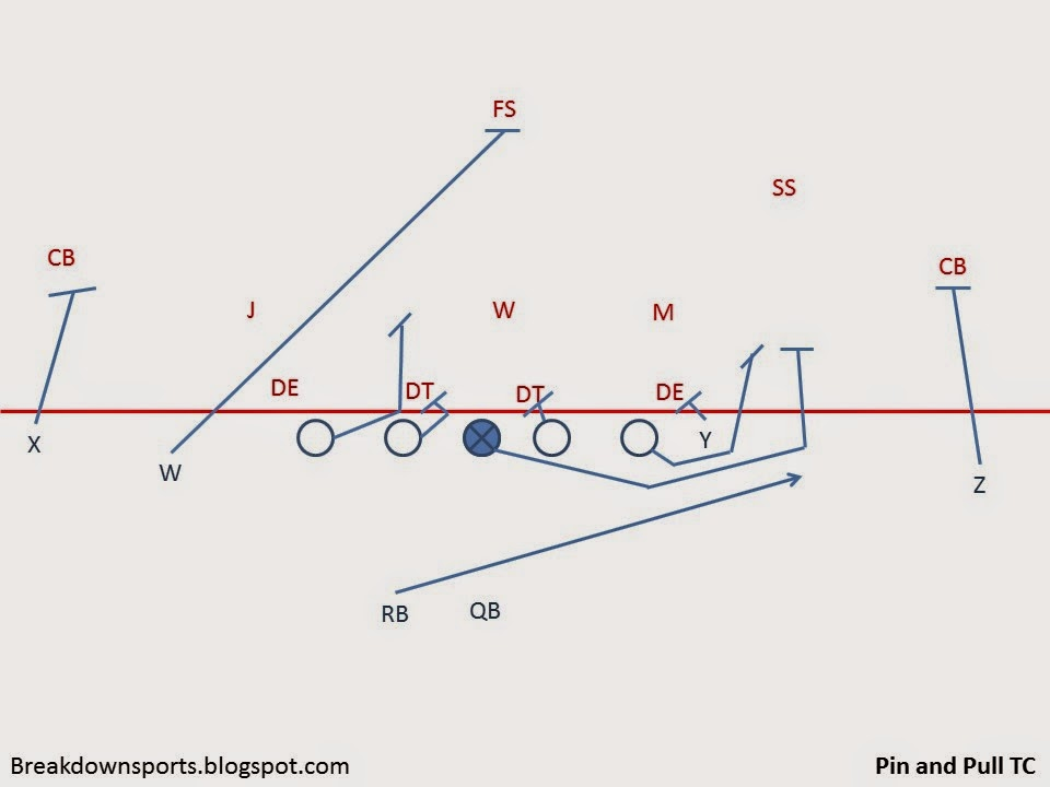 Slide9 breakdown sports football fundamentals pin and pull scheme