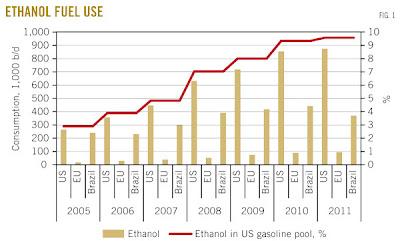 ethanol graph