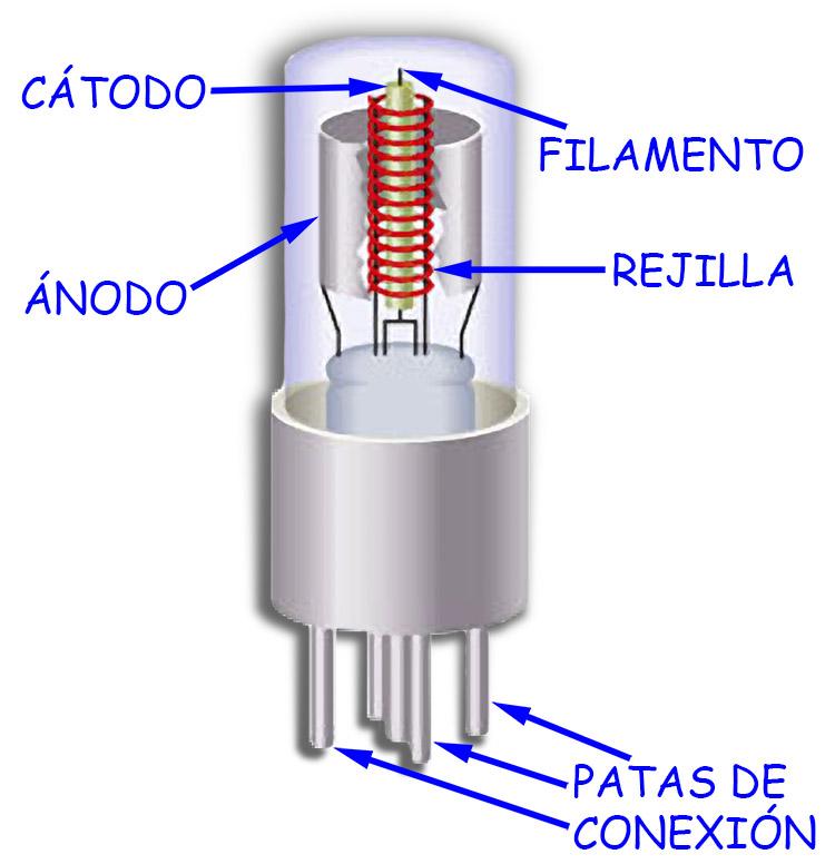 Resultado de imagen para valvulas electronicas de vacio