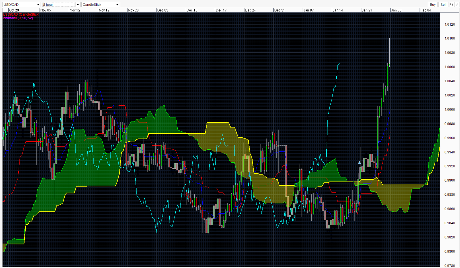 Learn Forex: Ichimoku Hints Additional GBPUSD Upside on Price Break ...